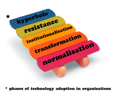 Phases of technology adoption in organisations